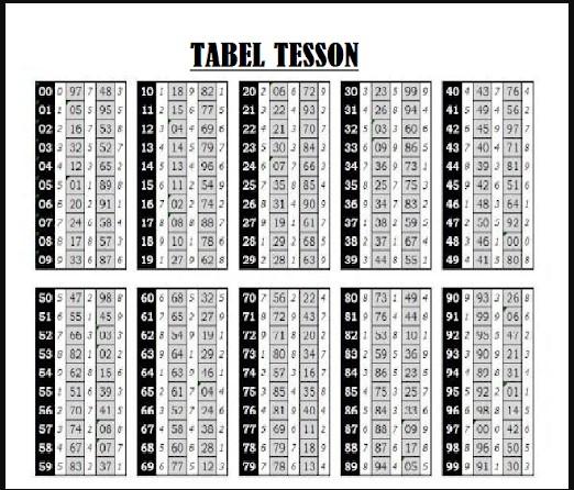 Tabel Tesson Togel